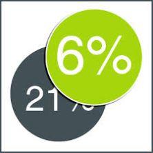 BTW 6% 21%